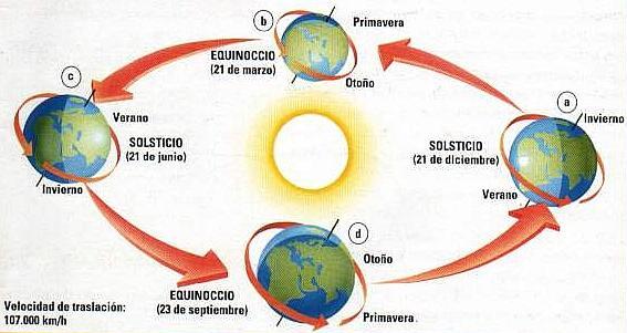 Resultado de imagen de Ahora sabemos que la inclinación del eje terrestre hace posible las Estaciones del planeta